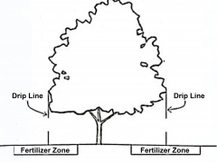 Garden Barn Fertilizer Zone