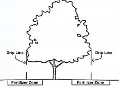 Garden Barn Fertilizer Zone